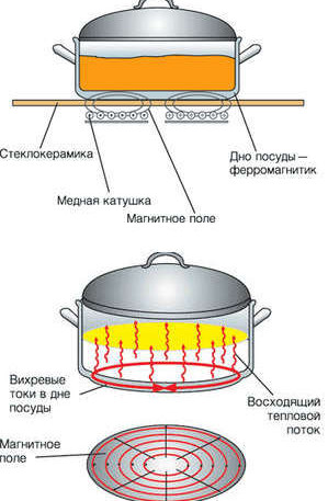 The principle of operation of the induction cooker
