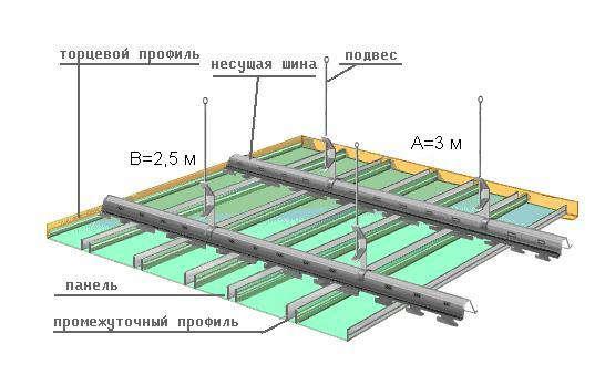 Составные части реечного потолка