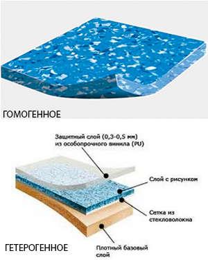 Homogeneous and heterogeneous coating