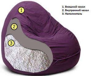 Как сделать кресло мешок своими руками в домашних условиях поэтапно фото 497