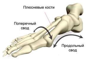 Косточки на большом пальце ноги от чего растут шишки на ногах