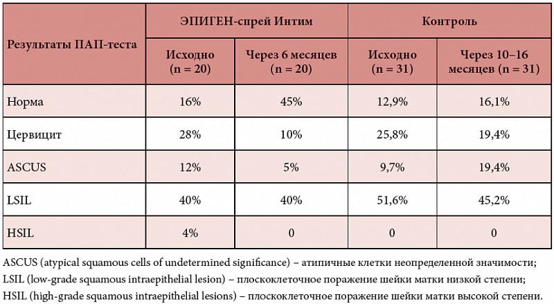 цитологический анализ у мужчин