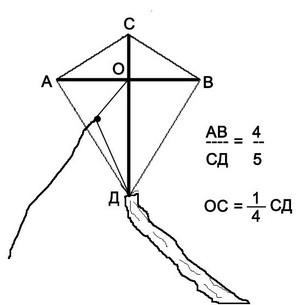 Схема воздушного змея парус
