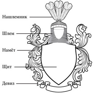 The components of the family coat of arms