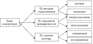 competition classification