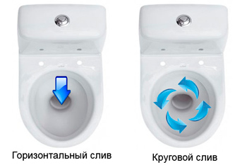 Which toilet to choose reviews