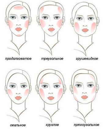 facial physiognomy training