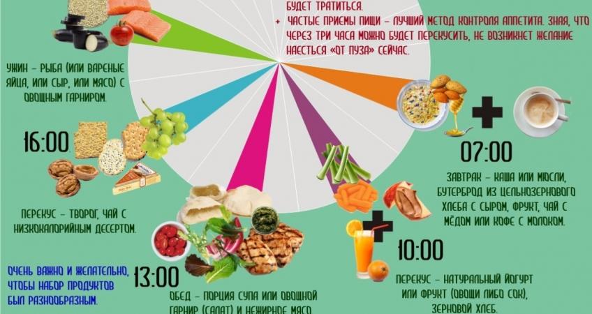 Время приема пищи чтобы похудеть